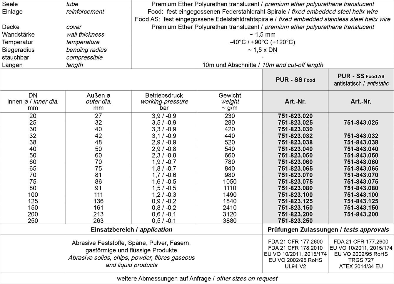 Tabelle Absaug Förderschläuche, Förderschlauch