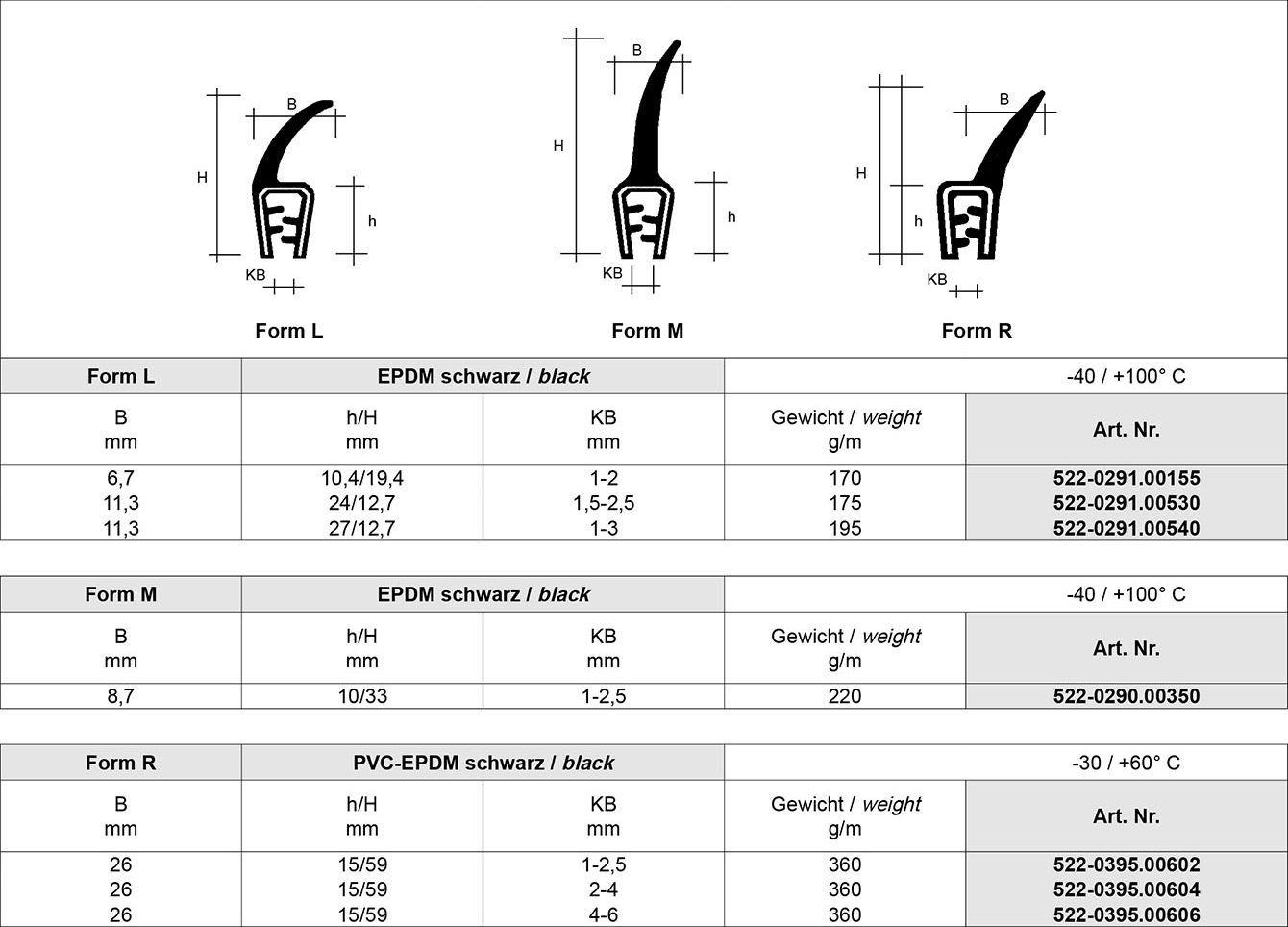 Tabelle Kantenschutz Profile, Fassungsprofile