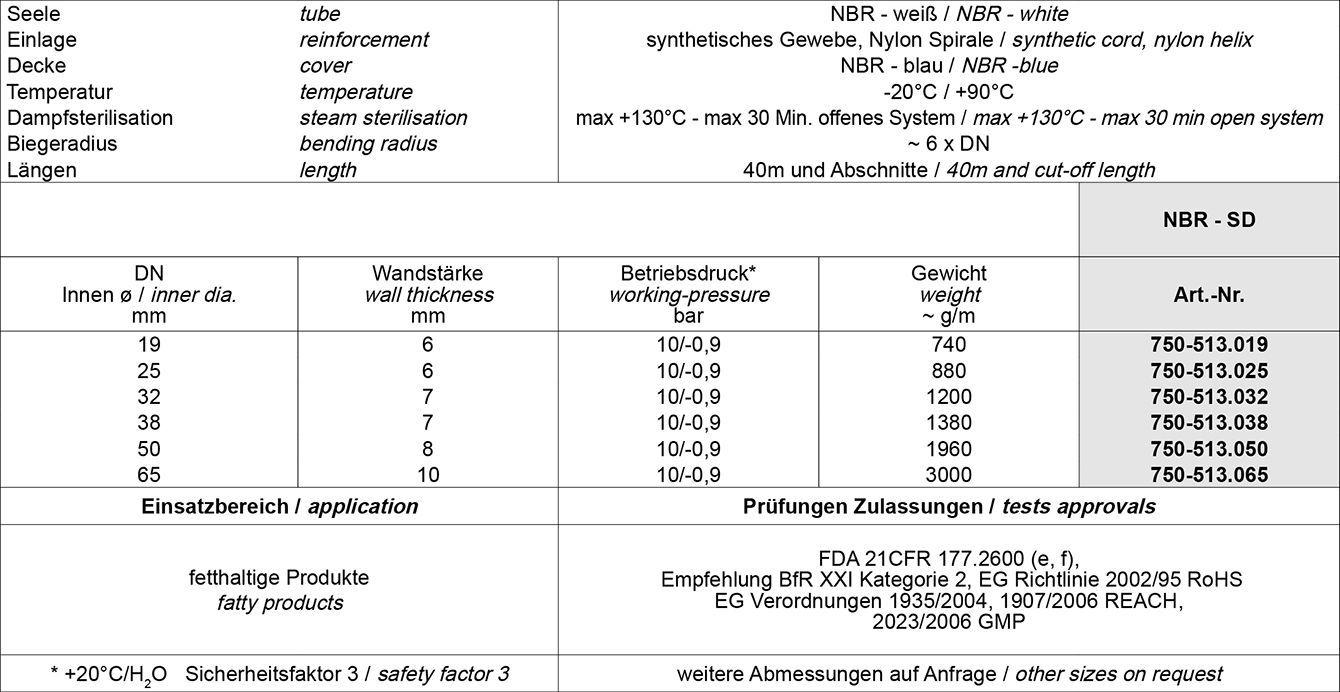 Tabelle DT Dichtungs-Technik GmbH, Dichtungstechnik, DT, Bremen, Schläuche, Armaturen, Dichtungen, Dichtringe, Profile, Schlauchfabrikate, BIIR, Formstabilität, Flexibilität, Lebensmittelschläuche, fettbeständige, Schlauch, Nylonspirale, fettigen, ölhaltigen