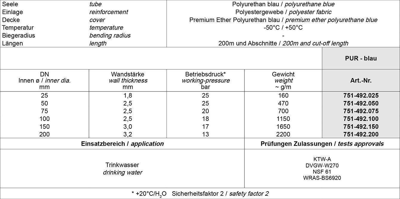Tabelle DT Dichtungs-Technik GmbH, Dichtungstechnik, DT, Bremen, Schläuche, Armaturen, Dichtungen, Dichtringe, Profile, Schlauchfabrikate, Flachschläuche, Flachschlauch, Trinkwasserschläuche, Trinkwasserschlauch, Polyurethanschläuche