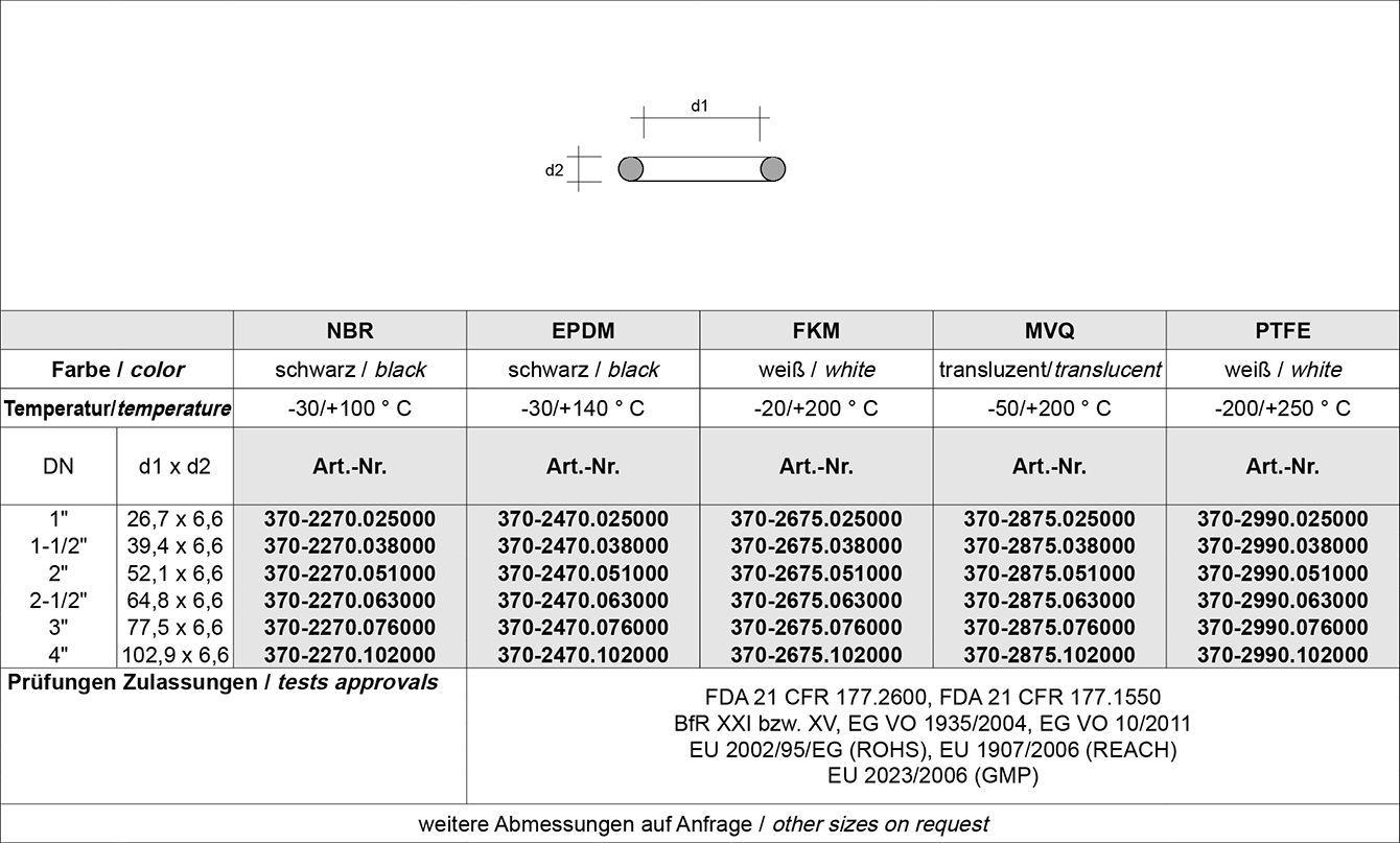 Tabelle RJT Verschraubung BS 4825-5 (BS1864)