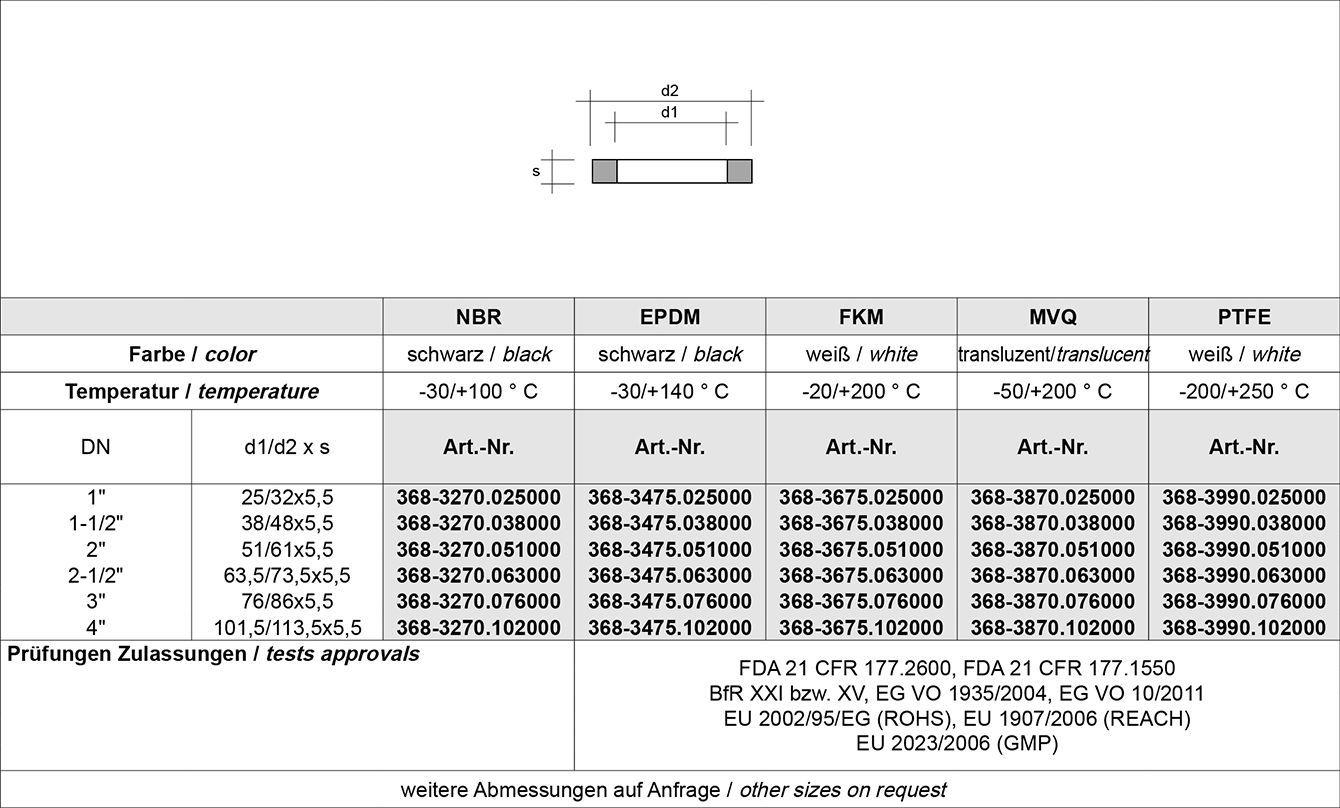 Tabelle SMS Verschraubung SMS 1145