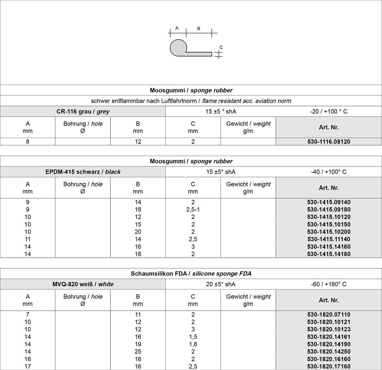 Tabelle P-Profile