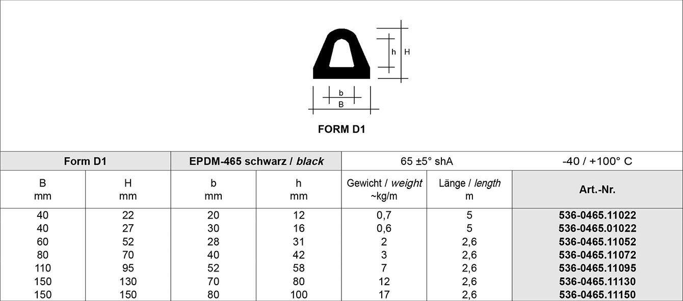 Tabelle Schutz Profile