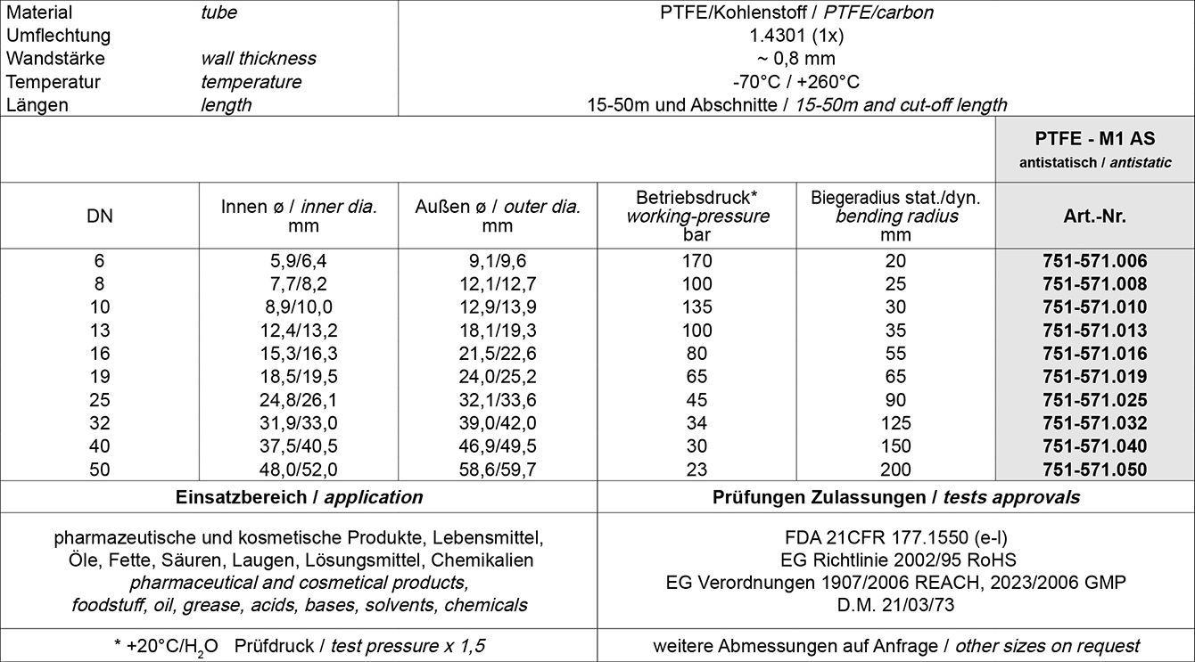 Tabelle PTFE Schläuche Food