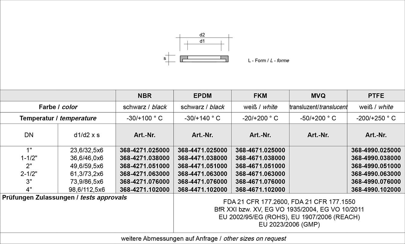 Tabelle IDF Verschraubung ISO 2853 (BS 4825-4)