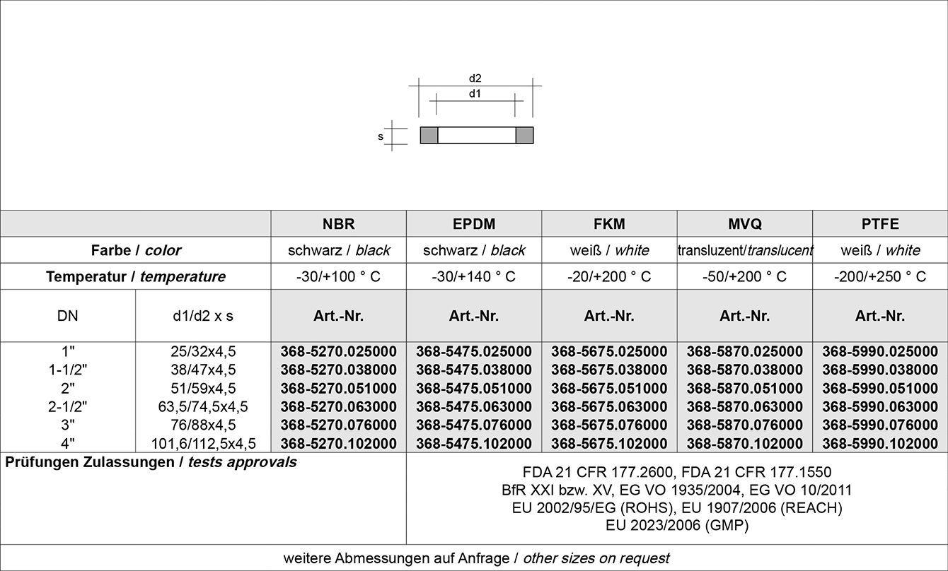 Tabelle DS Verschraubung DS 722