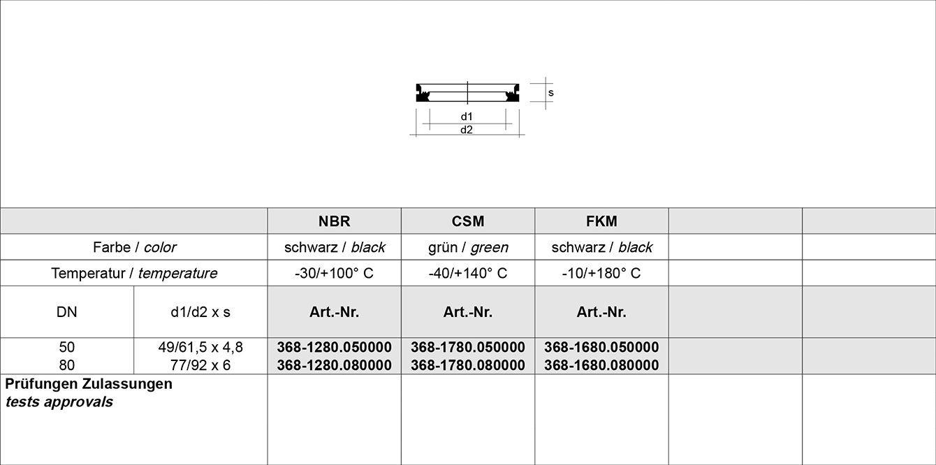 Tabelle Tankwagen Kupplung EN 14420-6