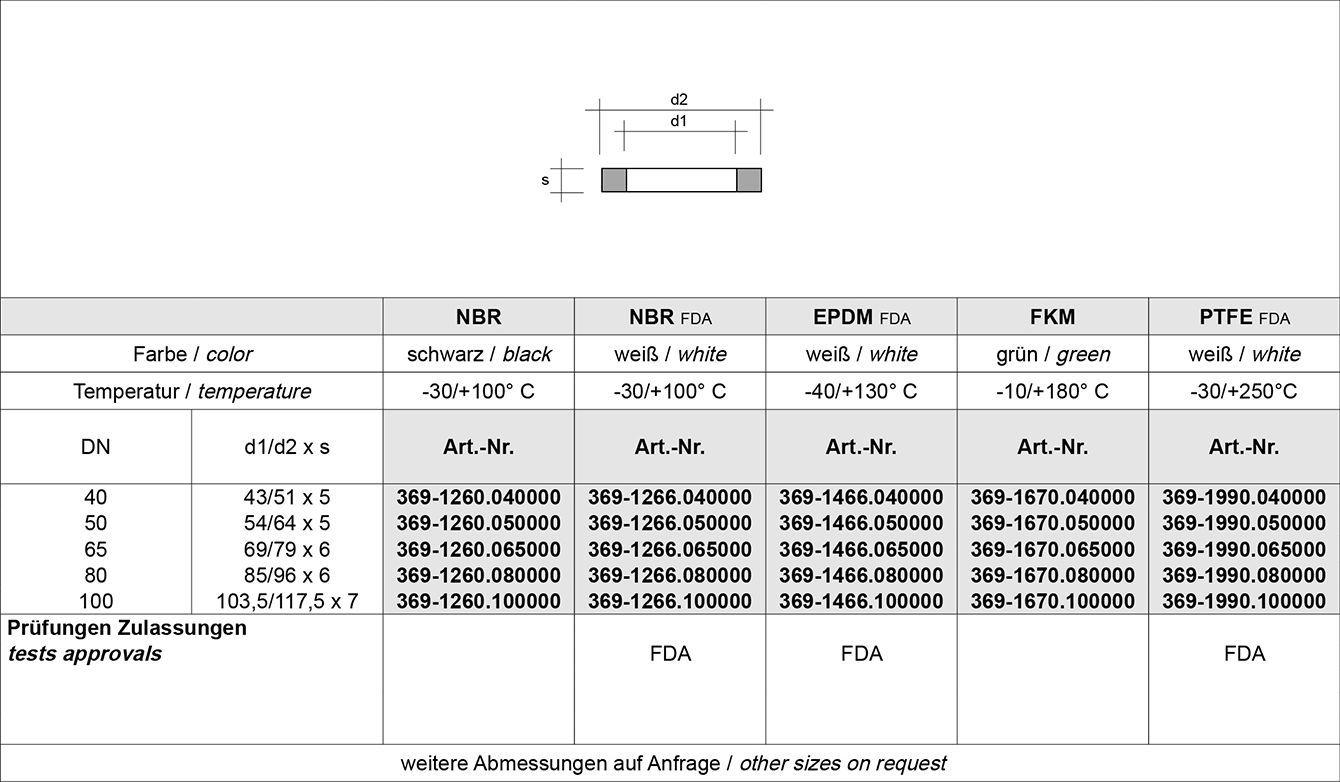 Tabelle Guillemin Kupplung EN 14420-8