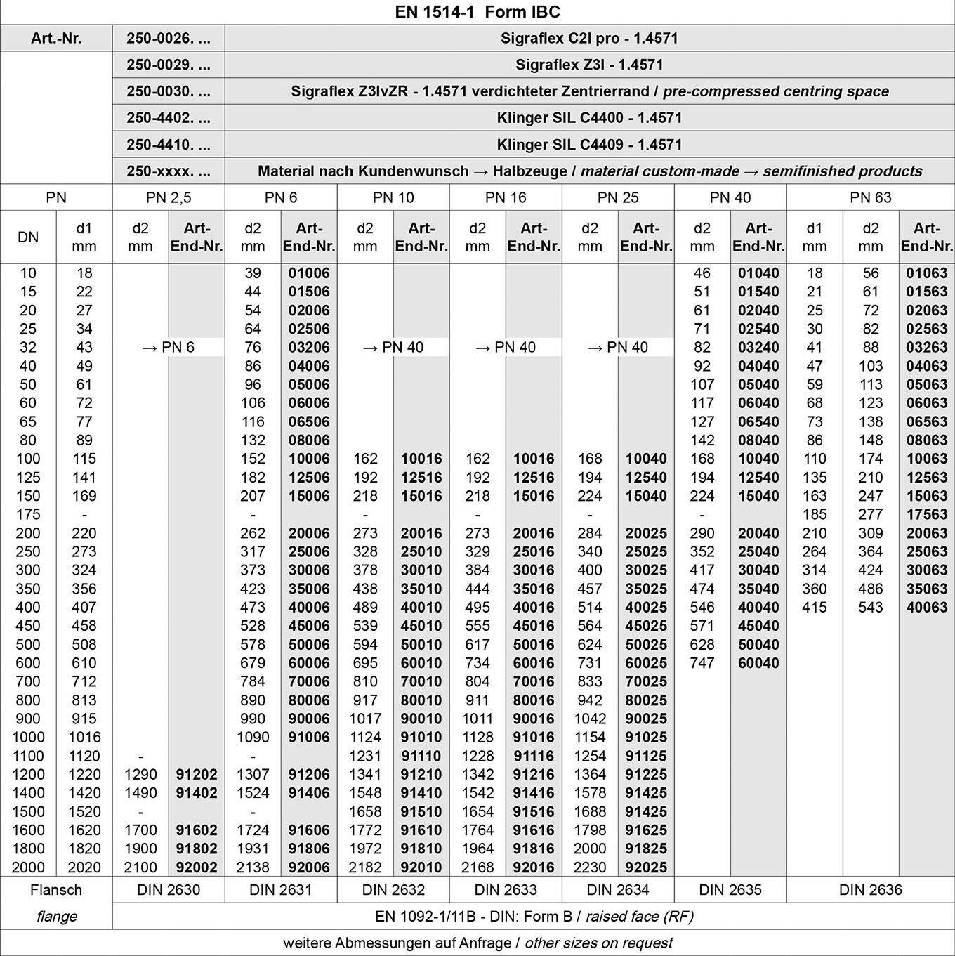 Tabelle DT Dichtungs-Technik GmbH, Dichtungstechnik, DT, Bremen, Schläuche, Armaturen, Dichtungen, Dichtringe, Profile, Dichtungen, ohne, Schraubenlöcher, Flachdichtungen, IBC, Flanschdichtfläche, Dichtleiste, Bördeldichtungen, Edelstahl, Innenbördel, Flachdichtungen, Form, FF, EN 1514-2, DIN 24154, DIN 82331, 86071, 86072, ASME B 16.21 Bördeldichtungen, Dichtungsplatten, Halbzeuge, Frenzelit, Klinger Sil, Sigraflex, Victor Reinz, Kautschuk, Dichtungen, Glattblech, Aramidfasern, Grafit, Spießblech, Graphit