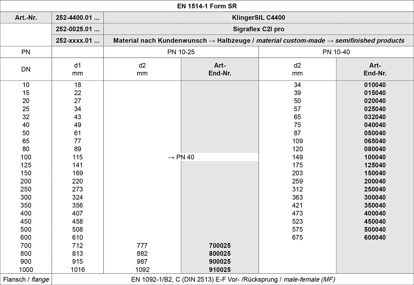 Tabelle Dichtungen ohne Schraubenlöcher EN-DIN