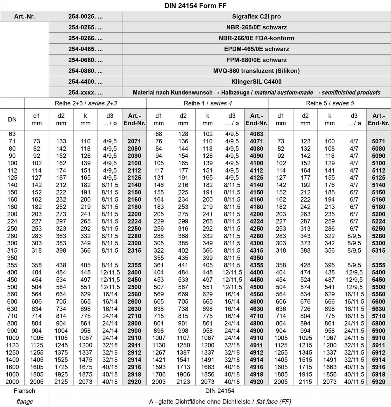 Tabelle Flachdichtung mit Schraubenlöchern EN-DIN