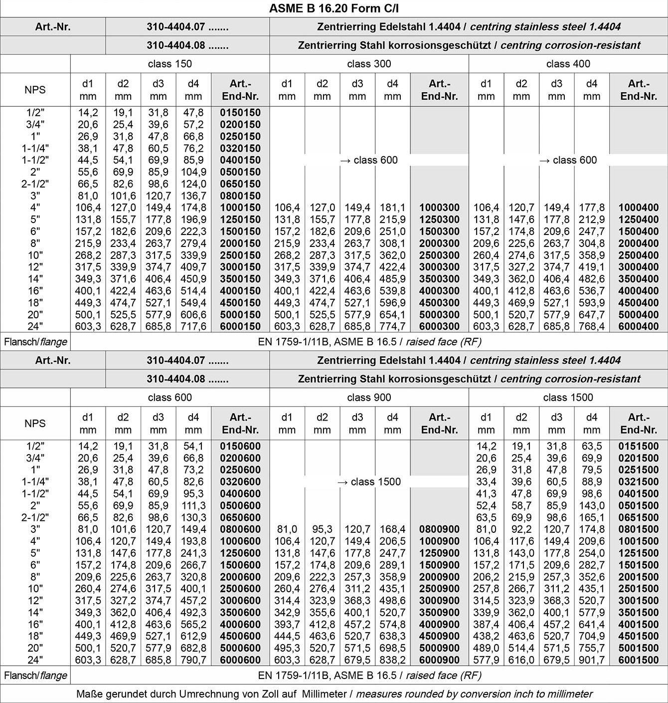 Tabelle Metall Spiraldichtungen