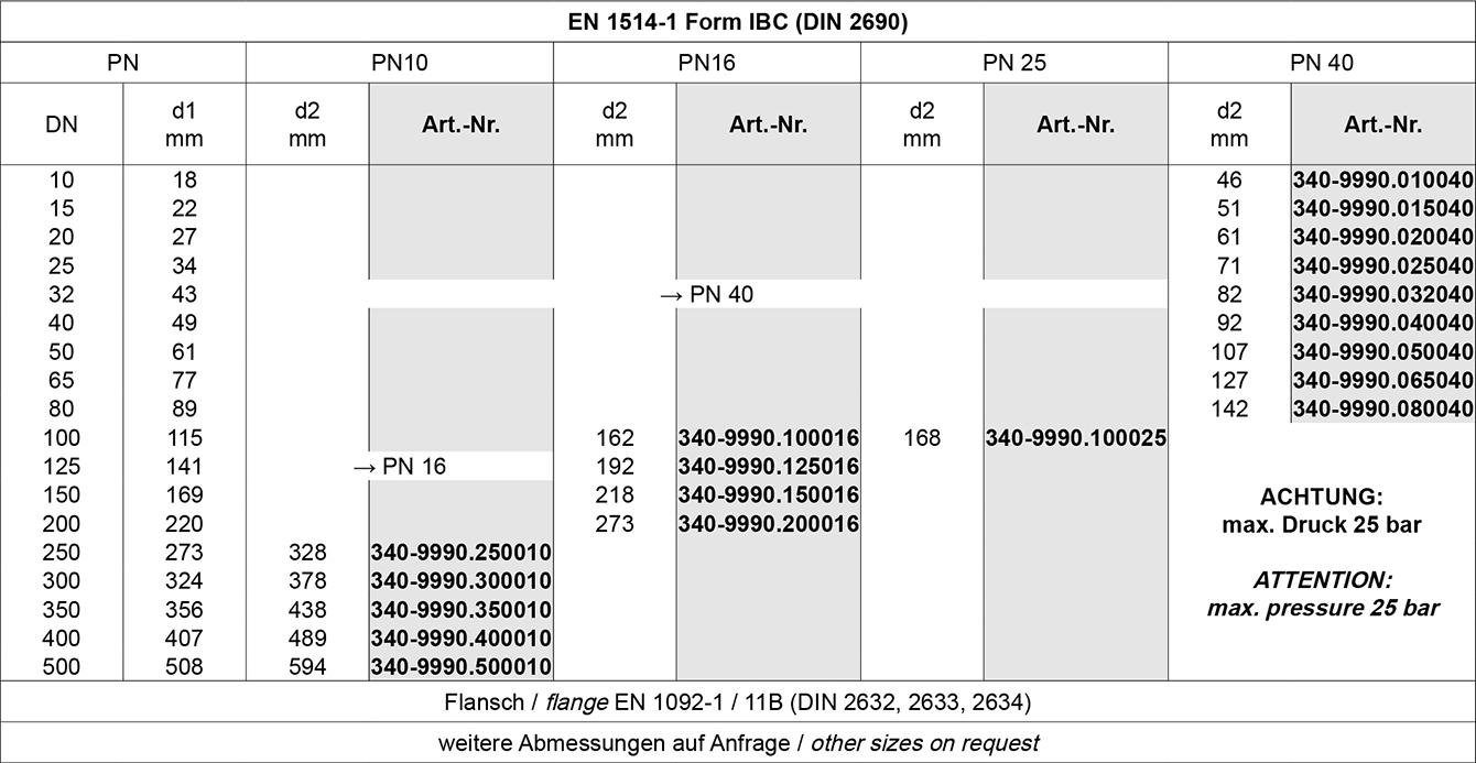 Tabelle DT Dichtungs-Technik GmbH, Dichtungstechnik, DT, Bremen, Schläuche, Armaturen, Dichtungen, Dichtringe, Profile, O-Ringe, OR, Dichtelemente, statisch, dynamisch, FDA konform, 177.2600, NBR,  EPDM, FPM, MVQ, PTFE, FEP/MVQ, FEP/FPM