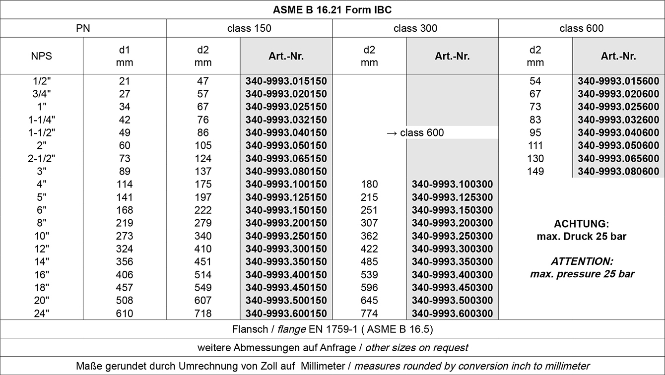 Tabelle PTFE Edelstahl Dichtringe