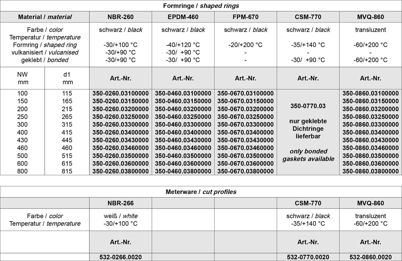 Tabelle Mannloch Dichtringe FDA