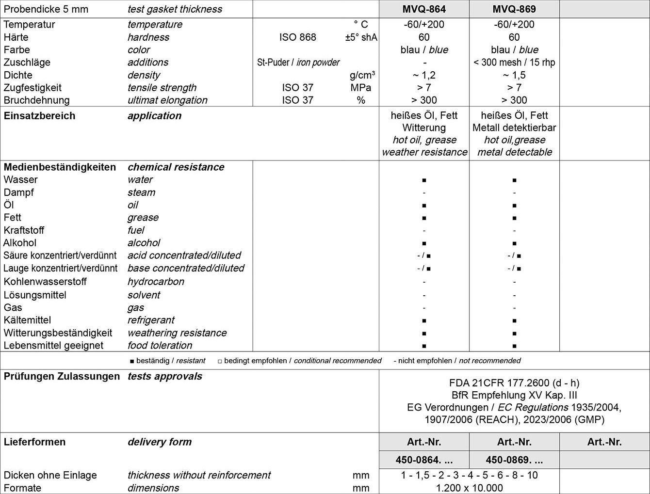 Tabelle Kautschukplatten Weichgummi FDA