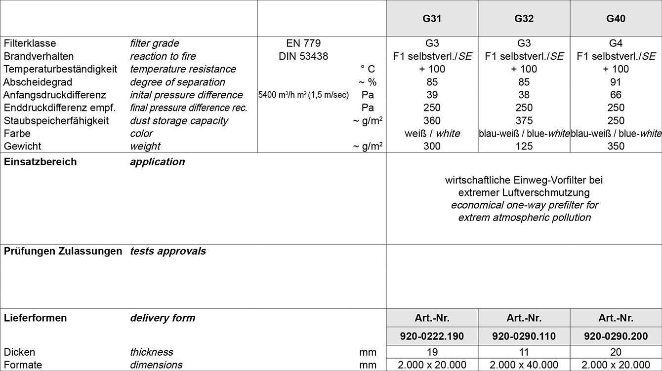 Tabelle Filtermatten