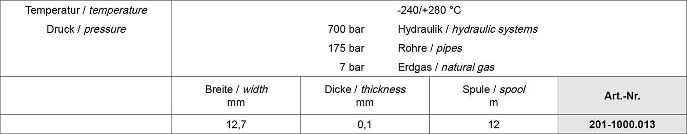 Tabelle PTFE Dichtungen Ventildichtung