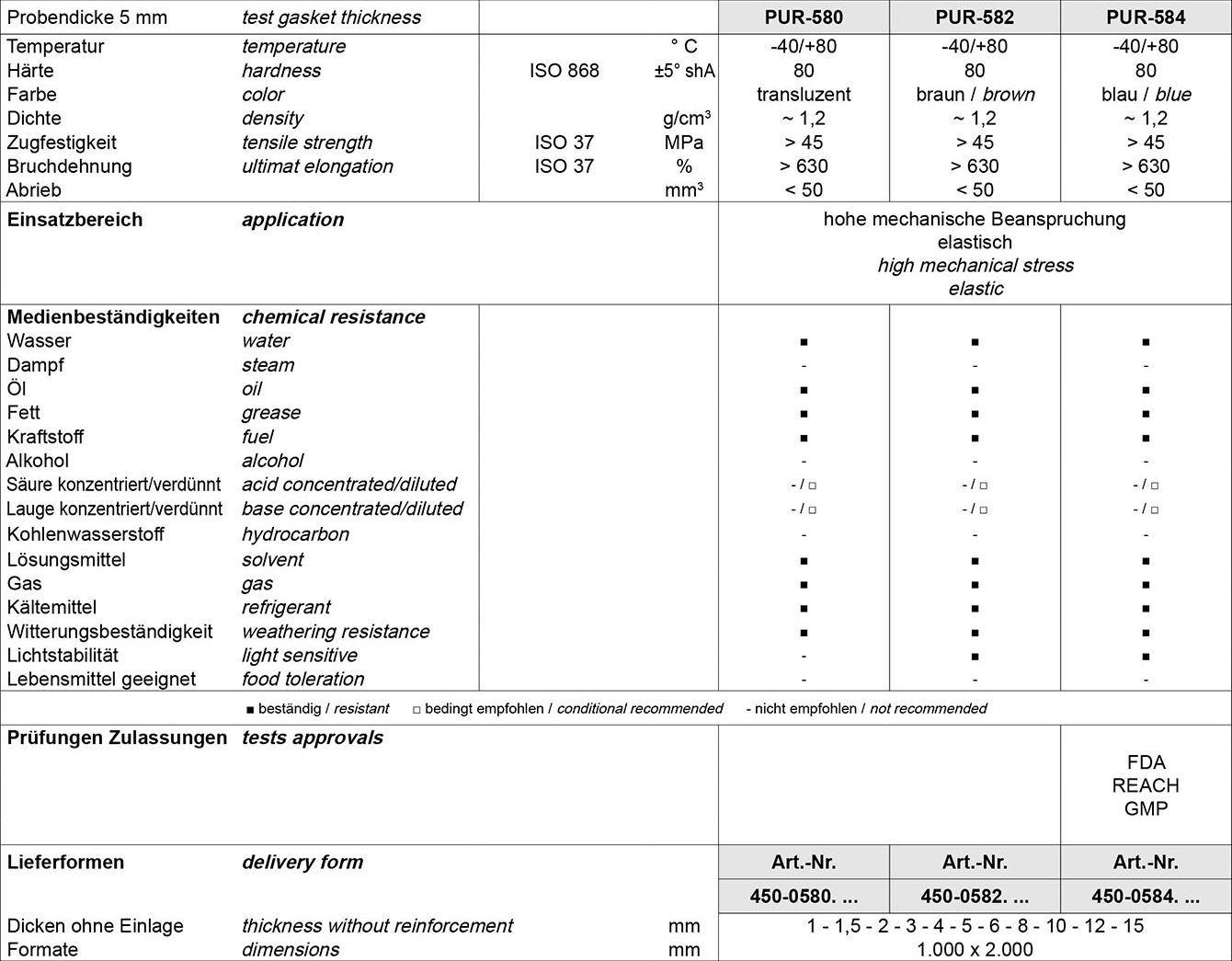 Tabelle Kautschukplatten Weichgummi