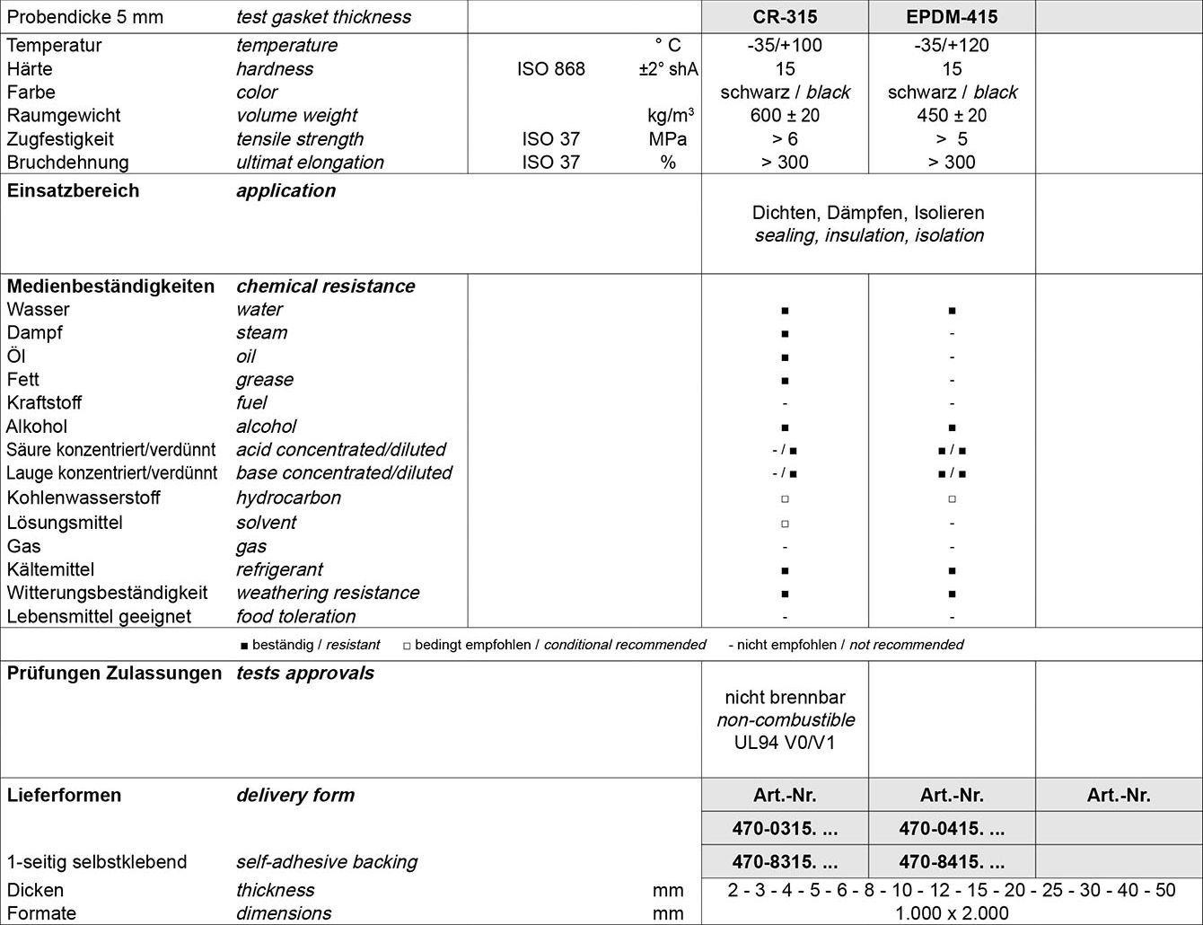 Tabelle Moosgummi Platten