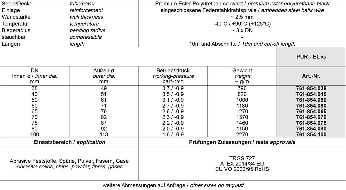 Tabelle Absaug-Förderschläuche elektrisch leitfähig