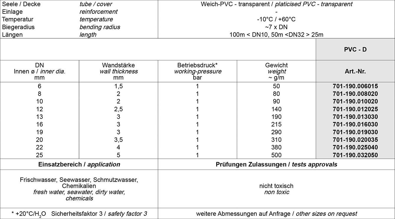 Tabelle PVC-Schläuche