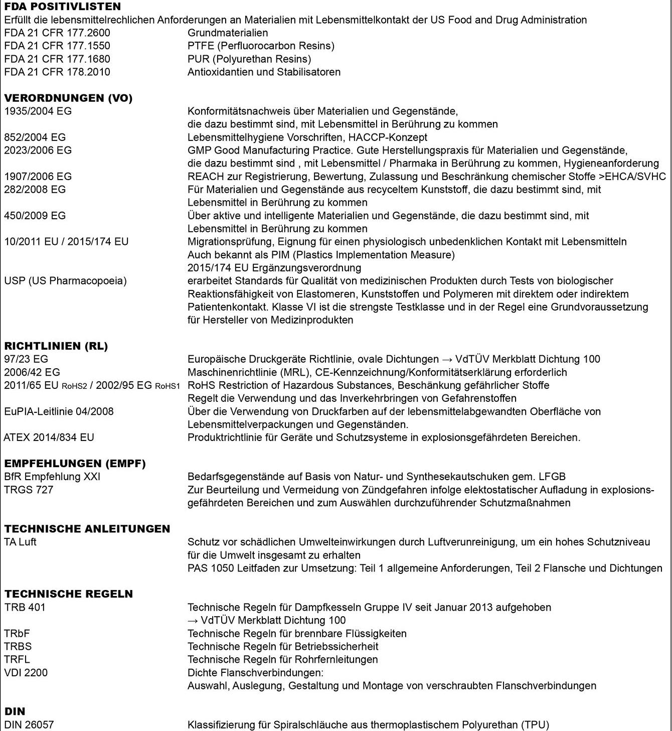 Tabelle Richtlinien, Verordnungen, Freigaben, Prüfungen, Normungsinstitute, Technische, Werte, Normen, Zertifikat, ISO,  9001:2008, Verkaufsbedingungen, Lieferbedingungen, Zahlungsbedingungen, DT, Dichtungstechnik