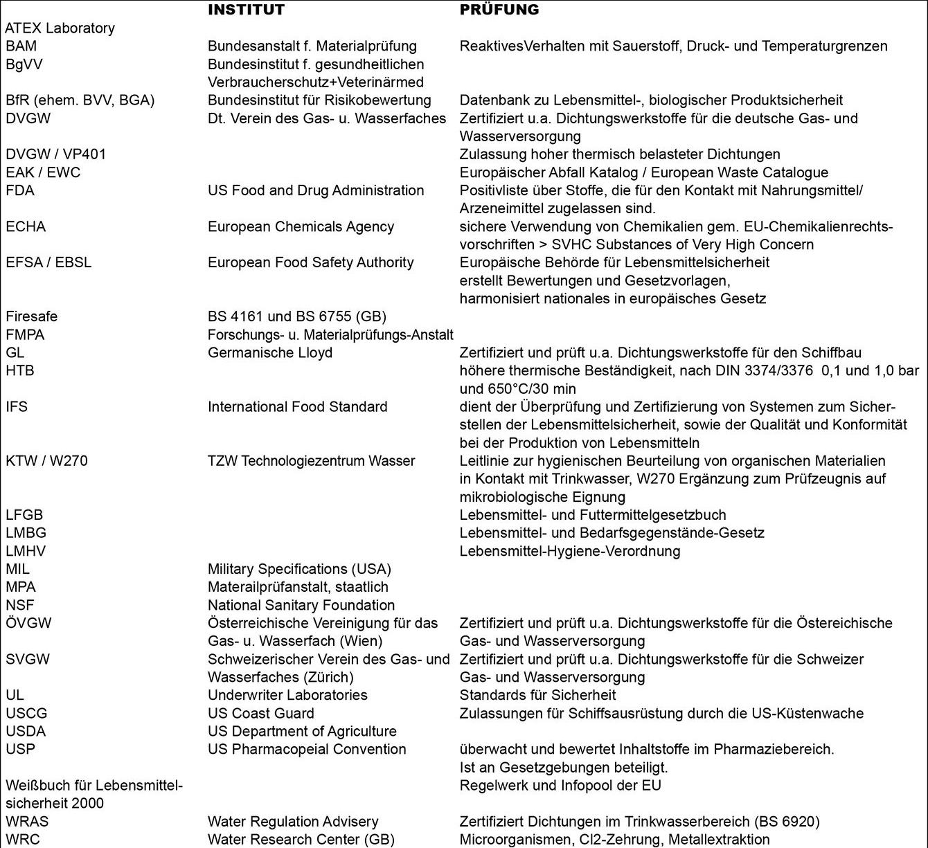 Tabelle Wissen Allgemein