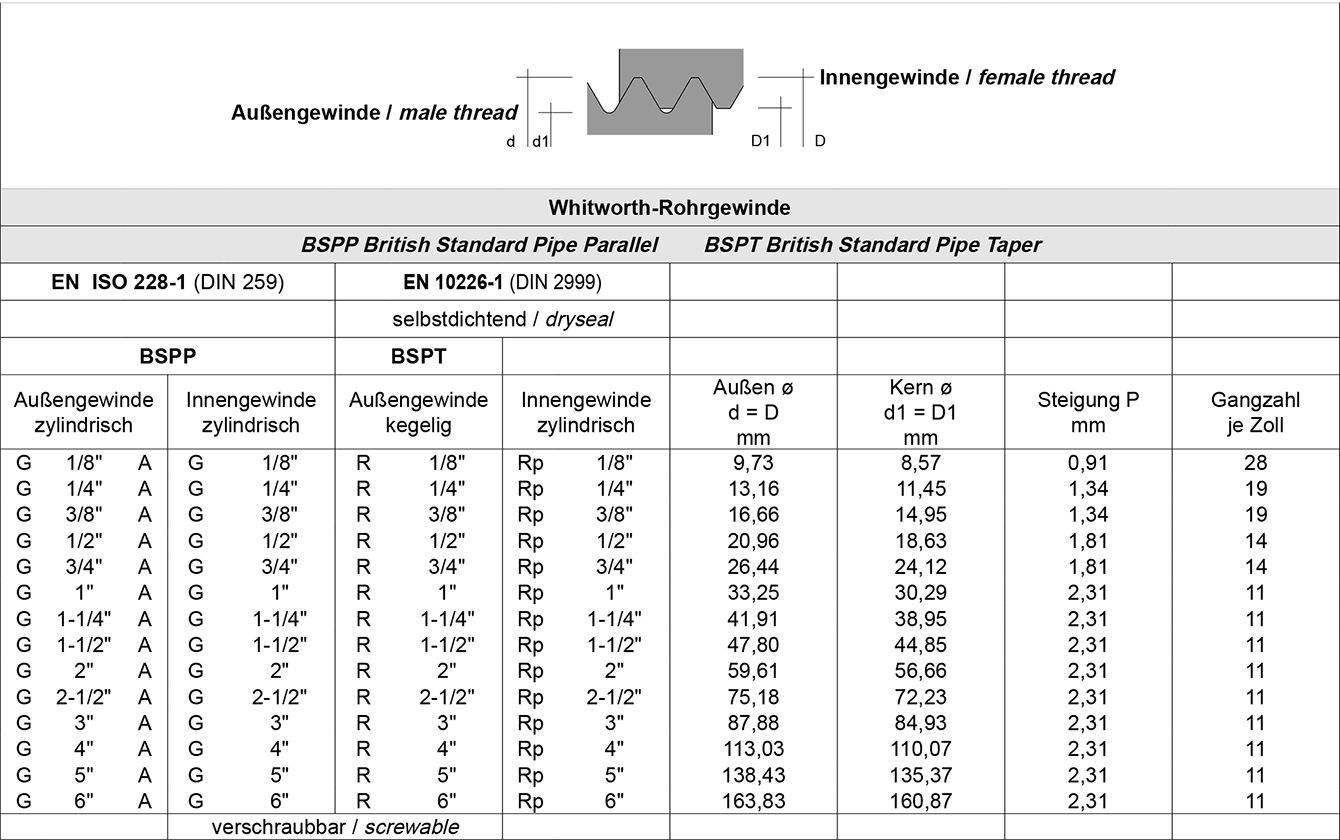 Tabelle Armaturen, BSPP, BSPT, Whitworth, Rohrgewinde,BSW, British, Standard,  DIN 13, Reihe 1, Metrisches, Regelgewinde, DIN 405, Rundgewinde, NPTF, ANSI B 1.20.3, selbstdichtend, Metalle, NE, Hygieneklassen