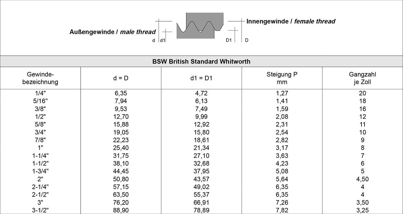 Tabelle Wissen Armaturen