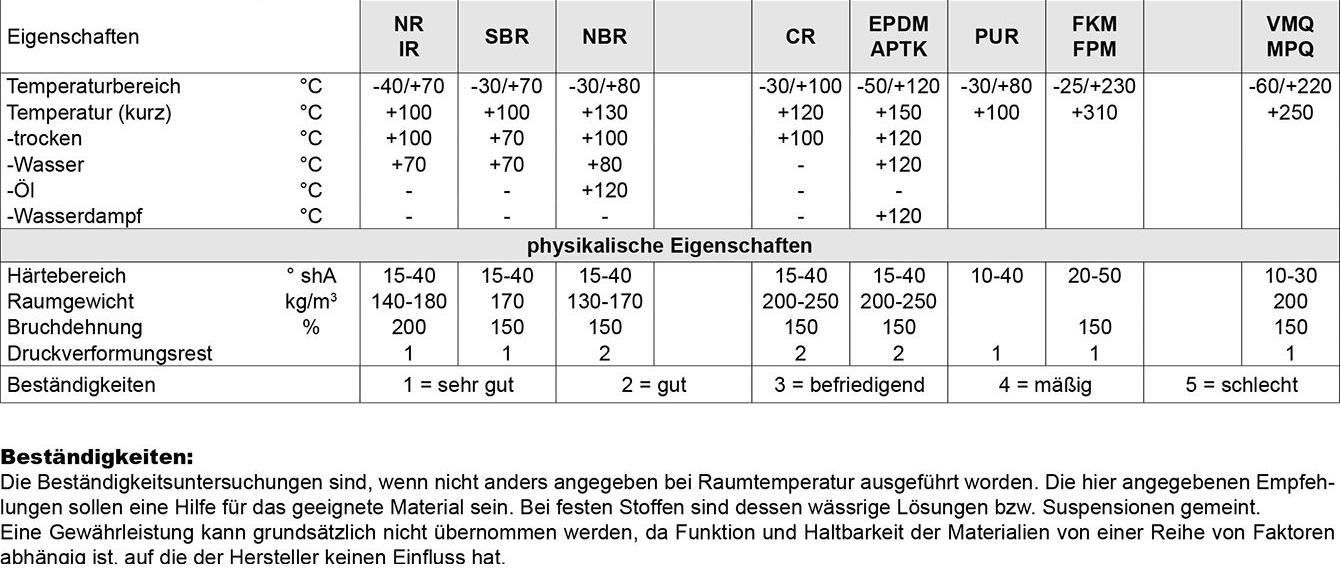 Tabelle Dichtungen Halbzeuge
